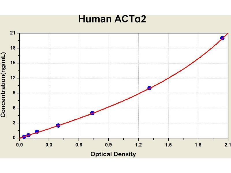 Actin, alpha 2, Smooth Muscle, Aorta (ACTA2) ELISA Kit