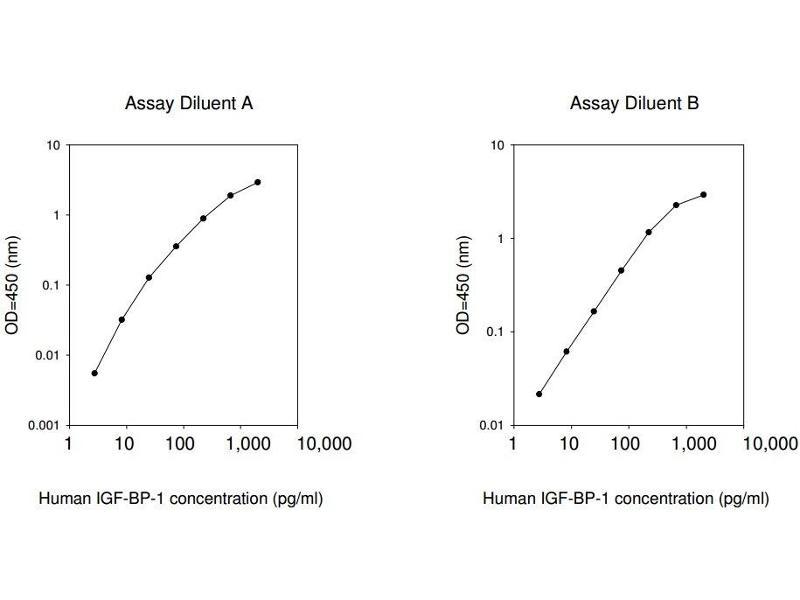 Insulin-Like Growth Factor Binding Protein 1 (IGFBPI) ELISA Kit