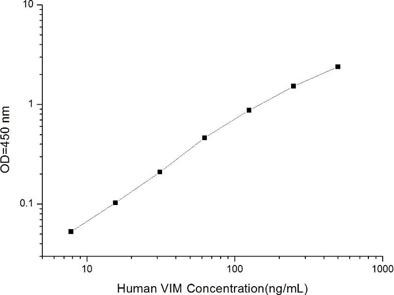 Vimentin (VIM) ELISA Kit (2)
