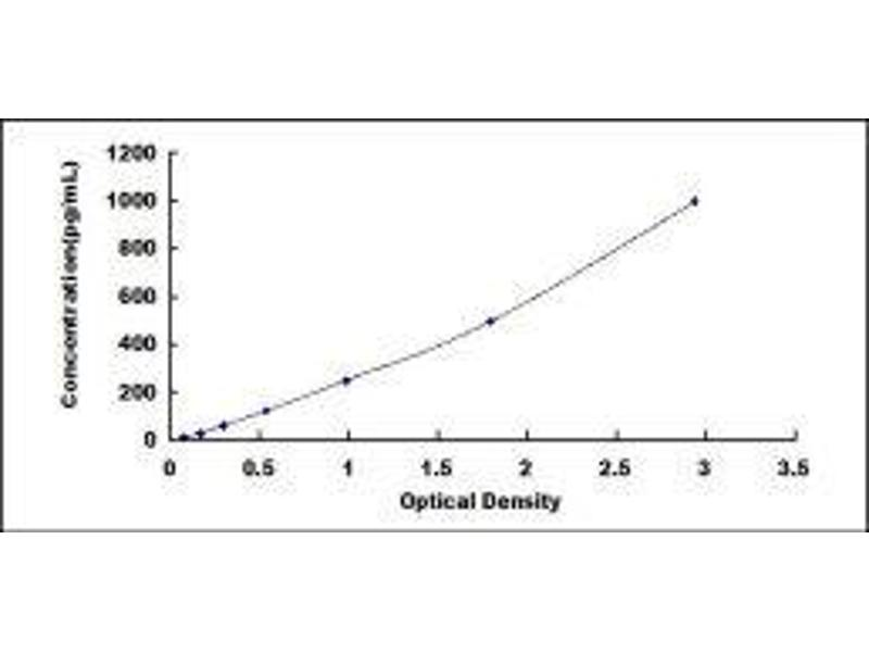 Image no. 1 for Lipopolysaccharide Binding Protein (LBP) ELISA Kit (ABIN6574276)