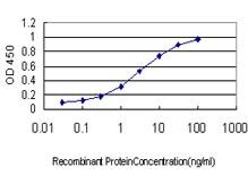 ELISA image for anti-Occludin Antikörper (OCLN) (AA 423-522) (ABIN562066)