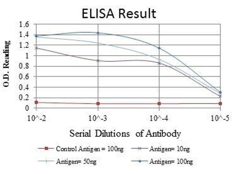 ELISA image for anti-Adrenergic, Beta, Receptor Kinase 1 (ADRBK1) antibody (ABIN969178)