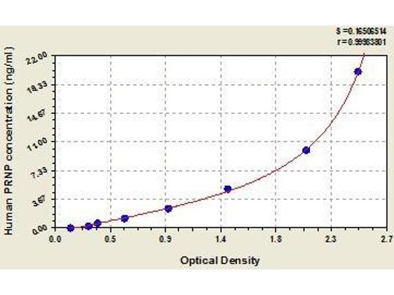 Prion Protein (PRNP) ELISA Kit
