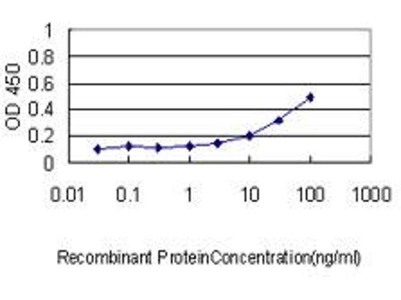 ELISA image for anti-IL11RA antibody (Interleukin 11 Receptor, alpha) (AA 1-422) (ABIN561471)