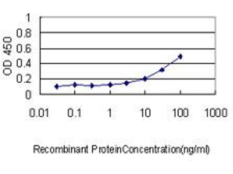 ELISA image for anti-Interleukin 11 Receptor, alpha (IL11RA) (AA 1-422), (full length) antibody (ABIN561471)