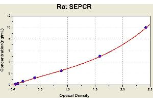 Image no. 1 for Soluble Endothelial Protein C Receptor (SEPCR) ELISA Kit (ABIN1117155)
