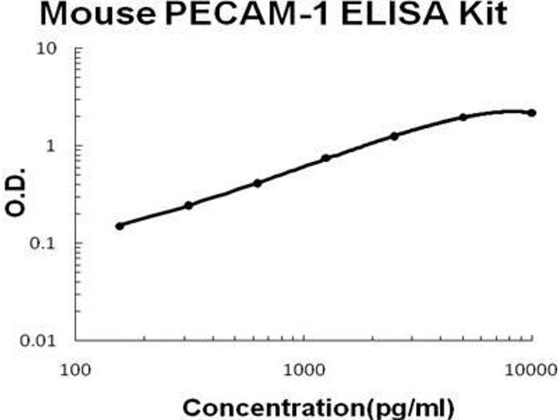 Platelet/endothelial Cell Adhesion Molecule (PECAM1) ELISA Kit