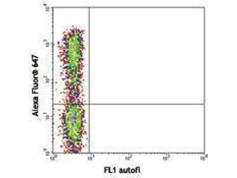 Flow Cytometry (FACS) image for anti-IL17A antibody (Interleukin 17A)  (Alexa Fluor 647) (ABIN2657944)