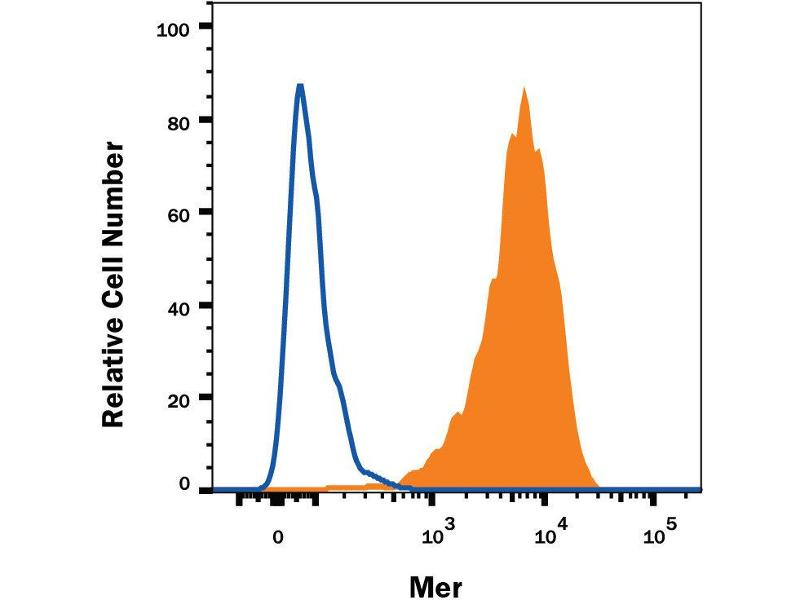 Flow Cytometry (FACS) image for anti-MERTK antibody (C-Mer Proto-Oncogene Tyrosine Kinase) (AA 1-499) (Allophycocyanin) (ABIN4895667)