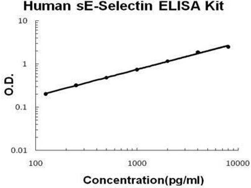 Selectin E (SELE) ELISA Kit