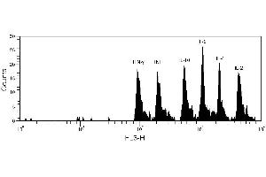 Flow Cytometry (FACS) image for Human Th1/Th2 Cytokine Kit (ABIN1379789)