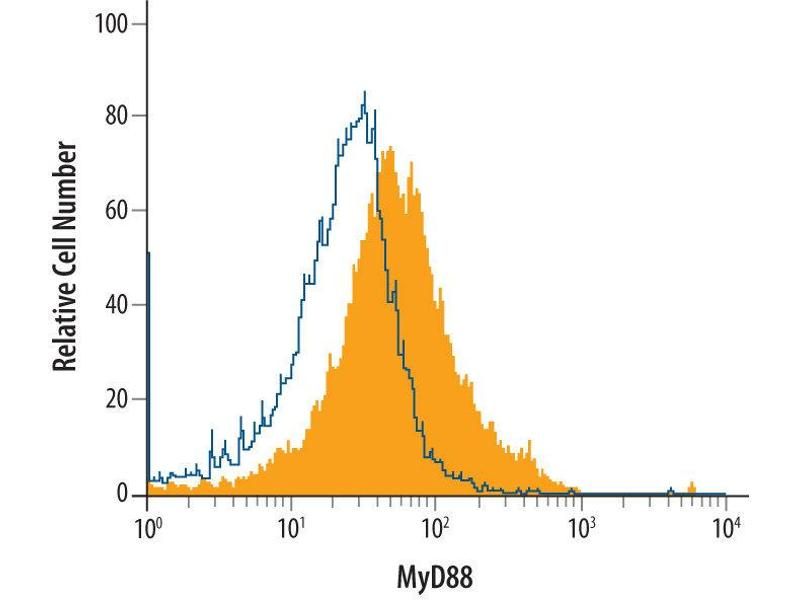 Flow Cytometry (FACS) image for anti-MYD88 antibody (Myeloid Differentiation Primary Response Gene (88)) (AA 1-296) (ABIN4899043)