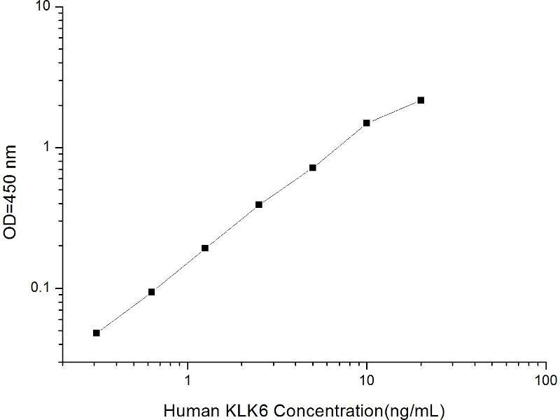 Kallikrein 6 (KLK6) ELISA Kit (2)