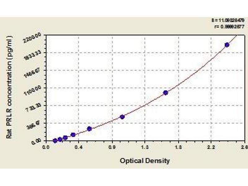 Prolactin Receptor (PRLR) ELISA Kit