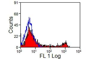Flow Cytometry (FACS) image for anti-CD8 antibody (CD8a Molecule)  (PE) (ABIN2472475)