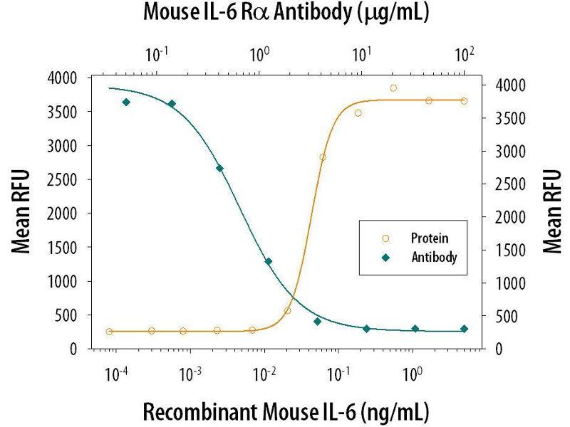 Neutralization (Neut) image for anti-Interleukin-6 Receptor (IL6R) (AA 20-357) antibody (ABIN4899510)
