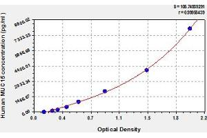 Image no. 1 for Mucin 15, Cell Surface Associated (MUC15) ELISA Kit (ABIN6974542)