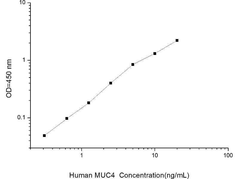 Mucin 4, Cell Surface Associated (MUC4) ELISA Kit (2)