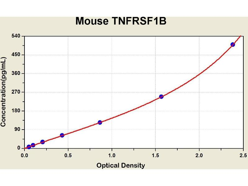Tumor Necrosis Factor Receptor Superfamily, Member 1B (TNFRSF1B) ELISA Kit