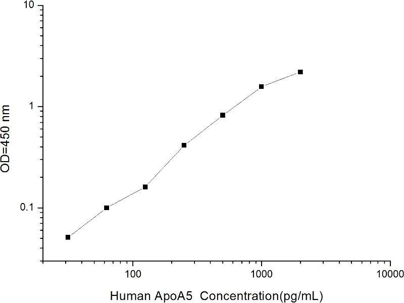 Apolipoprotein A-V (APOA5) ELISA Kit (2)