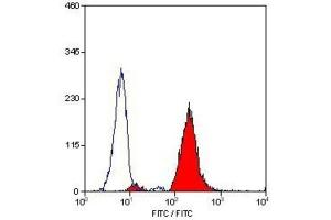 Flow Cytometry (FACS) image for anti-Integrin beta 2 antibody (ITGB2) (ABIN4327005)