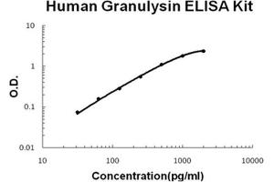 Image no. 1 for Granulysin (GNLY) ELISA Kit (ABIN1889422)