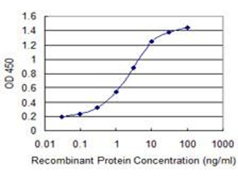 ELISA image for anti-Enamelin (ENAM) (AA 1043-1141), (partial) antibody (ABIN523491)