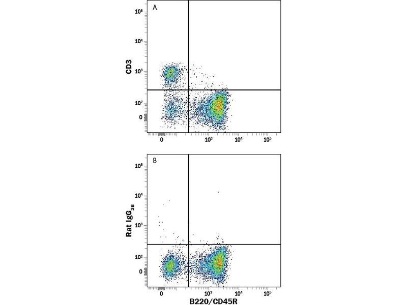 Flow Cytometry (FACS) image for anti-CD247 antibody (CD247 Molecule)  (PerCP) (ABIN4898307)