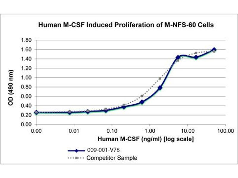 Image no. 2 for Colony Stimulating Factor 1 (Macrophage) (CSF1) protein (ABIN6699708)