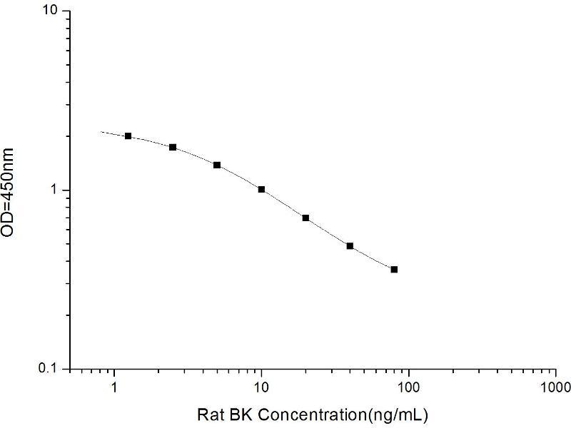 Kininogen 1 (KNG1) ELISA Kit (2)