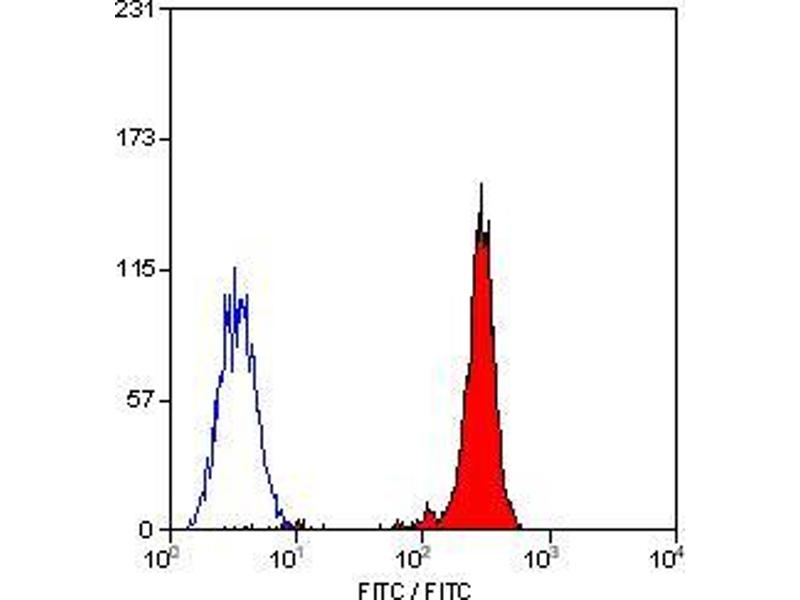 Flow Cytometry (FACS) image for anti-Integrin beta 2 antibody (ITGB2) (ABIN2488546)