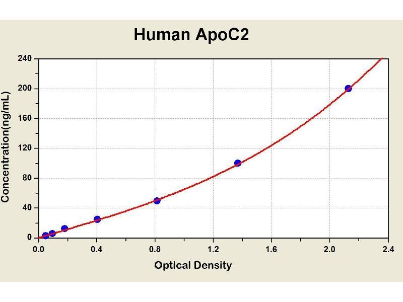 Apolipoprotein C-II (APOC2) ELISA Kit