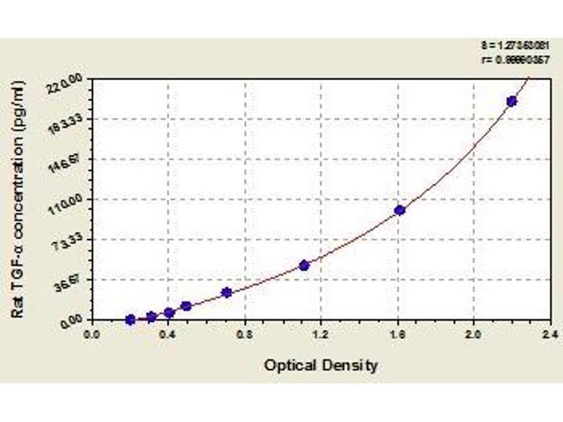 Transforming Growth Factor, alpha (TGFA) ELISA Kit