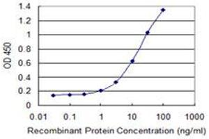ELISA image for anti-Actin Related Protein 2/3 Complex, Subunit 4, 20kDa (ARPC4) (AA 1-110), (partial) antibody (ABIN523463)