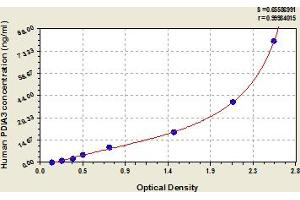 Image no. 1 for Protein Disulfide Isomerase Family A, Member 3 (PDIA3) ELISA Kit (ABIN6974225)