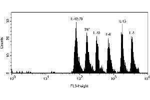 Flow Cytometry (FACS) image for Inflammation Kit (ABIN1379793)