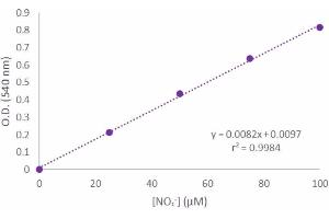 Biochemical Assay (BCA) image for Nitrite/Nitrate Determination Assay Kit (ABIN3172710)