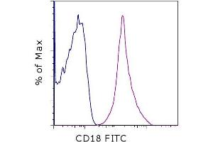 Flow Cytometry (FACS) image for anti-Integrin beta 2 antibody (ITGB2)  (FITC) (ABIN2677746)
