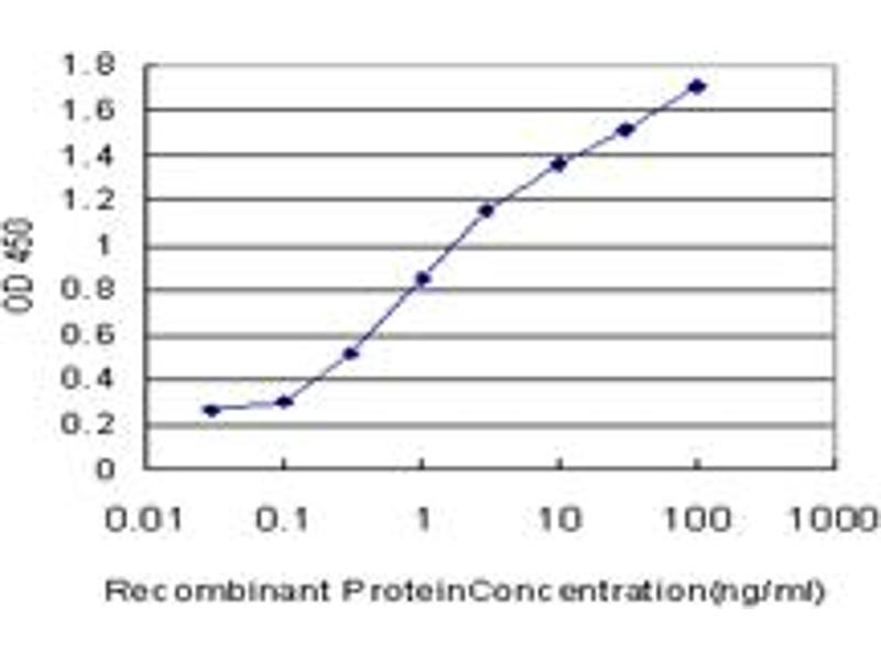 ELISA image for anti-Pancreas Specific Transcription Factor, 1a (PTF1A) (AA 250-328), (partial) antibody (ABIN531479)