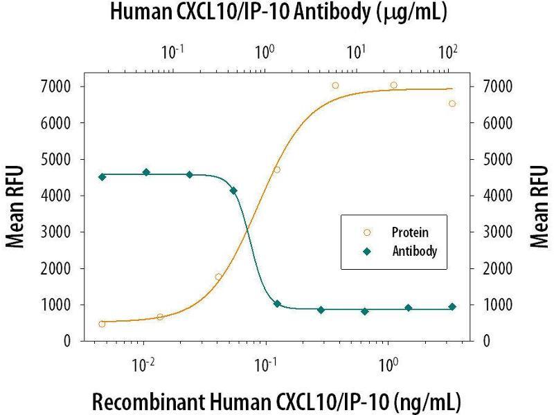 Neutralization (Neut) image for anti-Chemokine (C-X-C Motif) Ligand 10 (CXCL10) (AA 22-98) antibody (ABIN4899706)