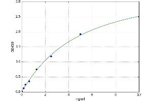 Image no. 1 for GRB2-Related Adaptor Protein 2 (GRAP2) ELISA Kit (ABIN5523329)
