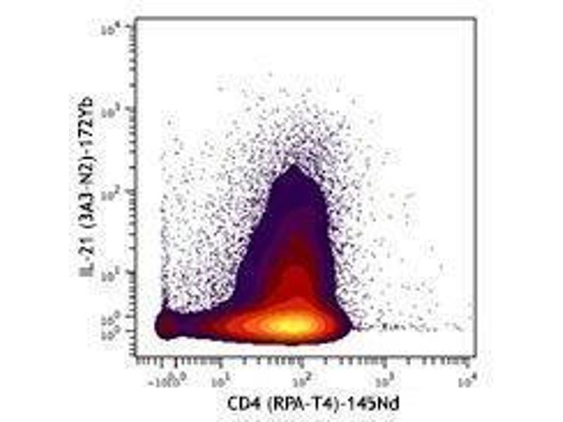 Flow Cytometry (FACS) image for anti-Interleukin 21 (IL21) antibody (ABIN2665141)