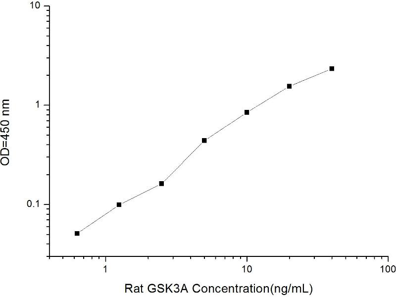 Glycogen Synthase Kinase 3 alpha (GSK3a) ELISA Kit (2)