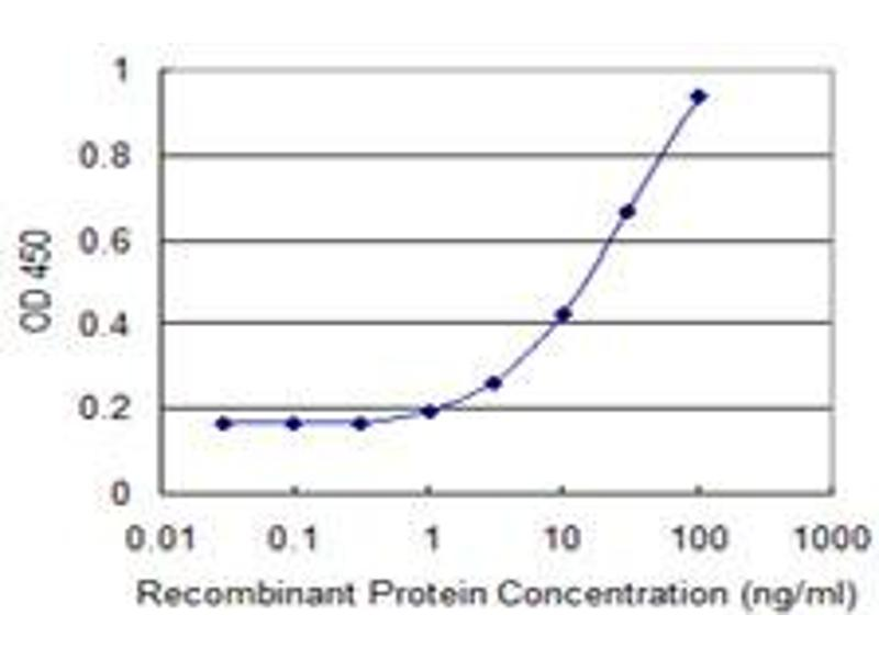 ELISA image for anti-Platelet Derived Growth Factor D (PDGFD) (AA 24-123), (partial) antibody (ABIN529262)