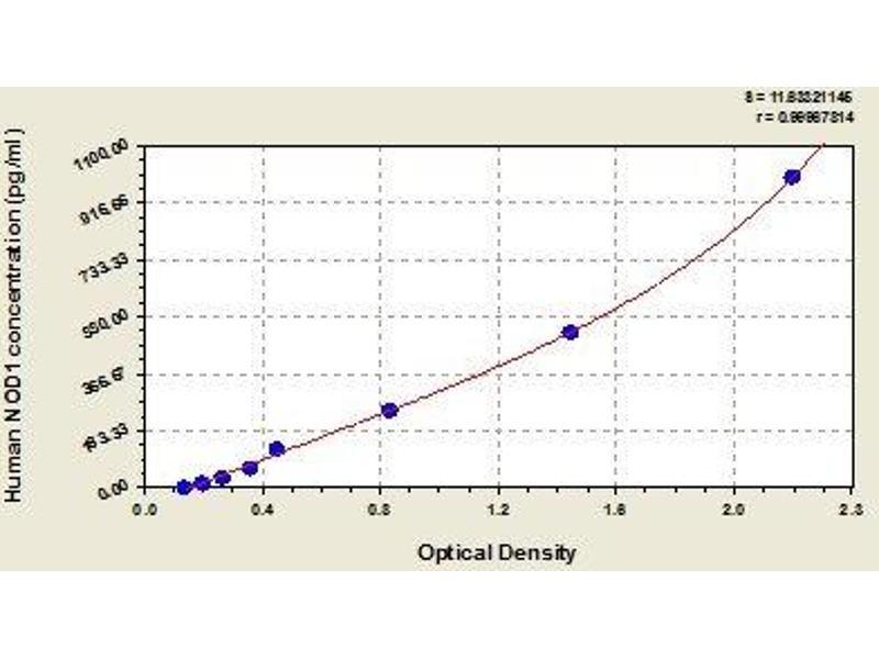 Nucleotide-Binding Oligomerization Domain Containing 1 (NOD1) ELISA Kit