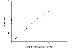 Image no. 1 for Growth Factor Receptor-Bound Protein 2 (GRB2) ELISA Kit (ABIN1115300)