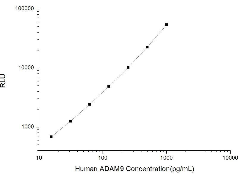 ADAM Metallopeptidase Domain 9 (ADAM9) ELISA Kit