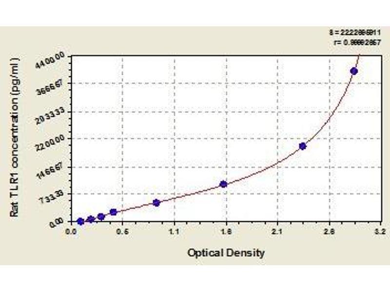 Toll-Like Receptor 1 (TLR1) ELISA Kit