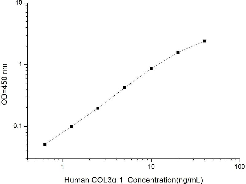 Collagen, Type III, alpha 1 (COL3A1) ELISA Kit (2)
