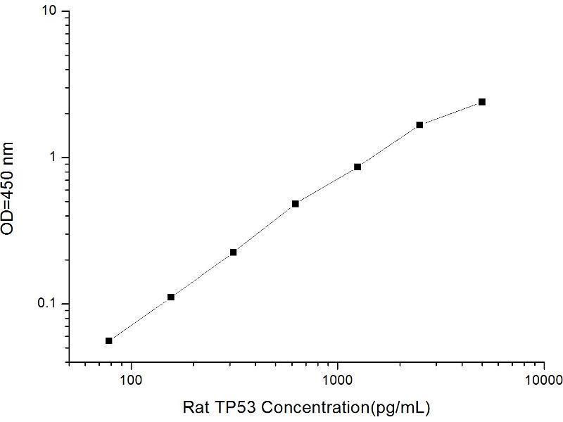 Tumor Protein P53 (TP53) ELISA Kit (2)